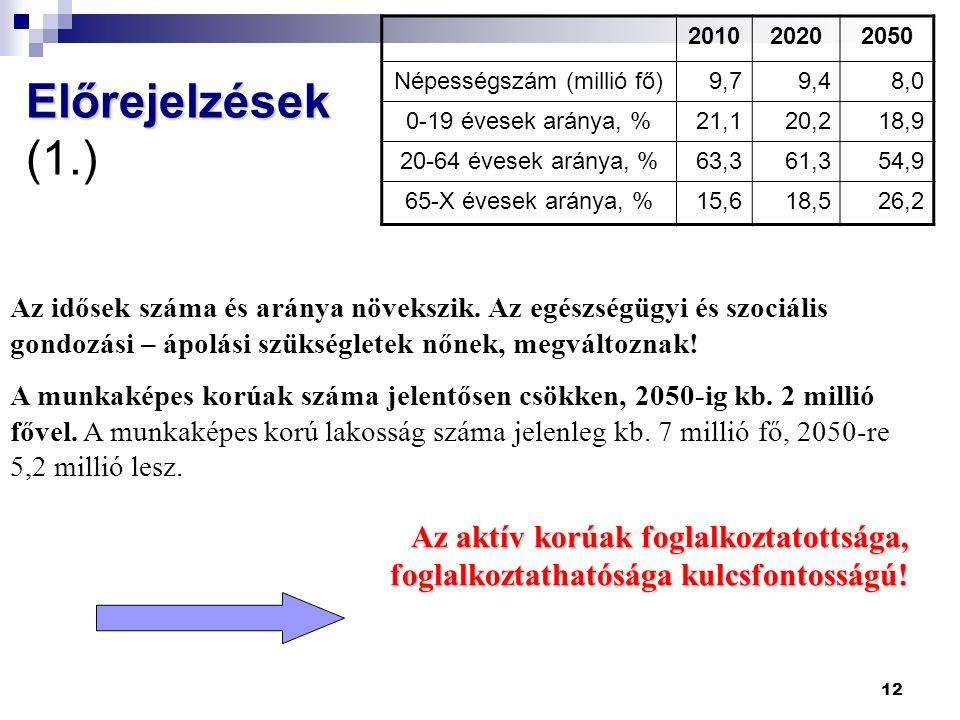 12 Előrejelzések Előrejelzések (1.) 201020202050 Népességszám (millió fő)9,79,48,0 0-19 évesek aránya, %21,120,218,9 20-64 évesek aránya, %63,361,354,