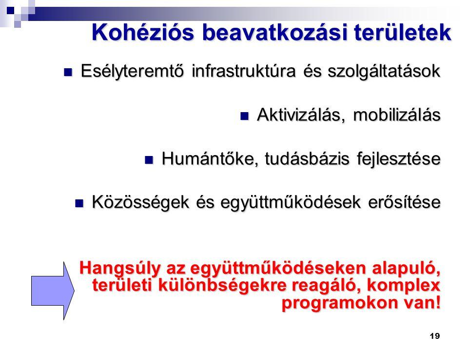 19 Kohéziós beavatkozási területek  Esélyteremtő infrastruktúra és szolgáltatások  Aktivizálás, mobilizálás  Humántőke, tudásbázis fejlesztése  Kö