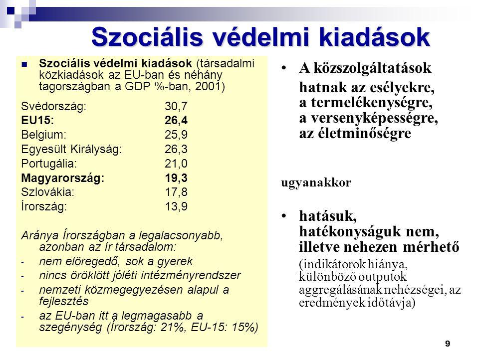 9 Szociális védelmi kiadások  Szociális védelmi kiadások (társadalmi közkiadások az EU-ban és néhány tagországban a GDP %-ban, 2001) Svédország:30,7