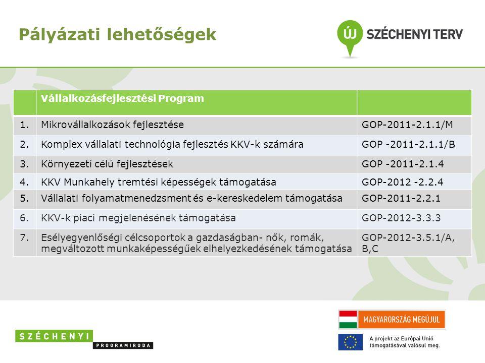 Pályázati lehetőségek Vállalkozásfejlesztési Program 1.Mikrovállalkozások fejlesztéseGOP-2011-2.1.1/M 2.Komplex vállalati technológia fejlesztés KKV-k