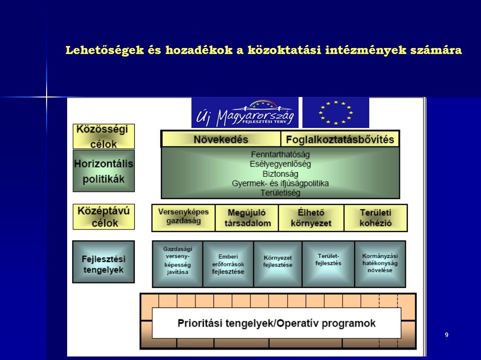 10 Az operatív programok listája, struktúrája 1.Gazdaságfejlesztés OP 2.