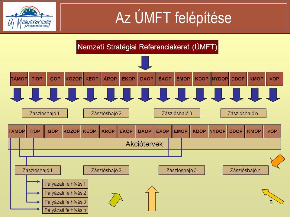 5 Az ÚMFT felépítése Nemzeti Stratégiai Referenciakeret (ÚMFT) TÁMOPTIOPGOPKÖZOPKEOPÁROPEKOPDAOPÉAOPÉMOPKDOPNYDOPDDOPKMOPVOP DAOPDDOPÉAOPÉMOPKDOPKMOPNYDOPKEOPÁROPVOPKÖZOPEKOPTÁMOPTIOPGOP Akciótervek Pályázati felhívás 1 Pályázati felhívás 2 Pályázati felhívás 3 Pályázati felhívás n Zászlóshajó 1Zászlóshajó 2Zászlóshajó 3Zászlóshajó n Zászlóshajó 1Zászlóshajó 2Zászlóshajó 3Zászlóshajó n