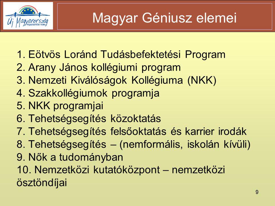 9 1. Eötvös Loránd Tudásbefektetési Program 2. Arany János kollégiumi program 3.
