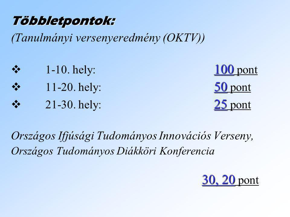 Többletpontok: (Tanulmányi versenyeredmény (OKTV)) 11 -10. hely:100 pont 11 1-20. hely:50 pont 22 1-30. hely:25 pont Országos Ifjúsági Tudományo