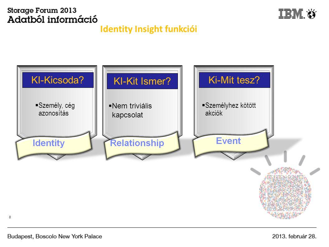 Identity Insight funkciói KI-Kicsoda.  Személy, cég azonosítás KI-Kit Ismer.