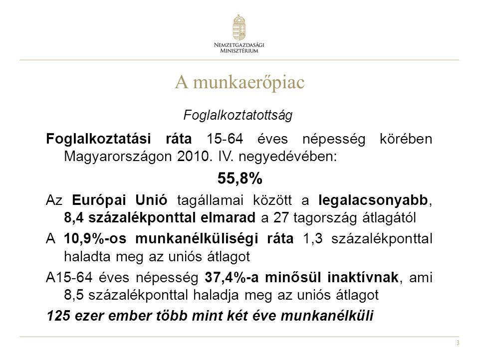 3 A munkaerőpiac Foglalkoztatottság Foglalkoztatási ráta 15-64 éves népesség körében Magyarországon 2010. IV. negyedévében: 55,8% Az Európai Unió tagá