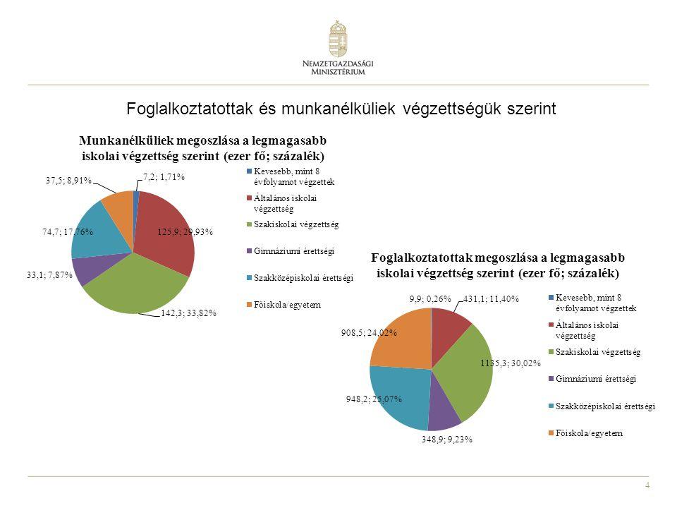4 Foglalkoztatottak és munkanélküliek végzettségük szerint
