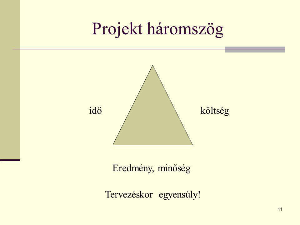 11 Projekt háromszög Eredmény, minőség időköltség Tervezéskor egyensúly!