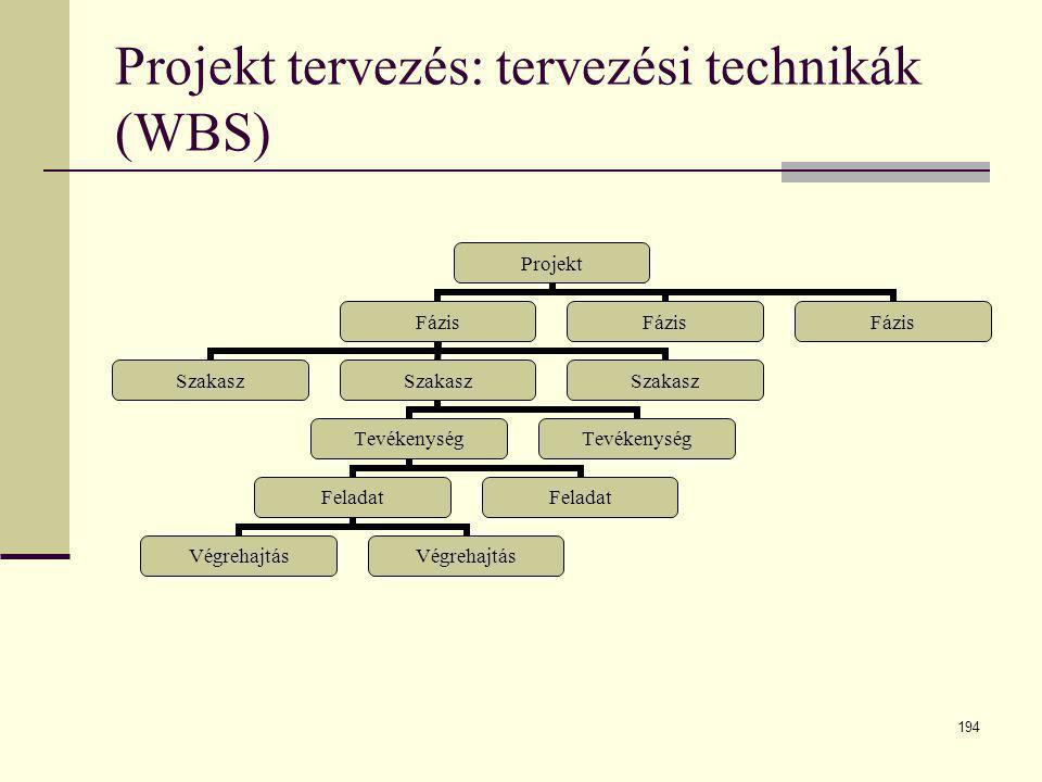 194 Projekt tervezés: tervezési technikák (WBS) Projekt Fázis Szakasz Tevékenység Feladat Végrehajtás Feladat Tevékenység Szakasz Fázis