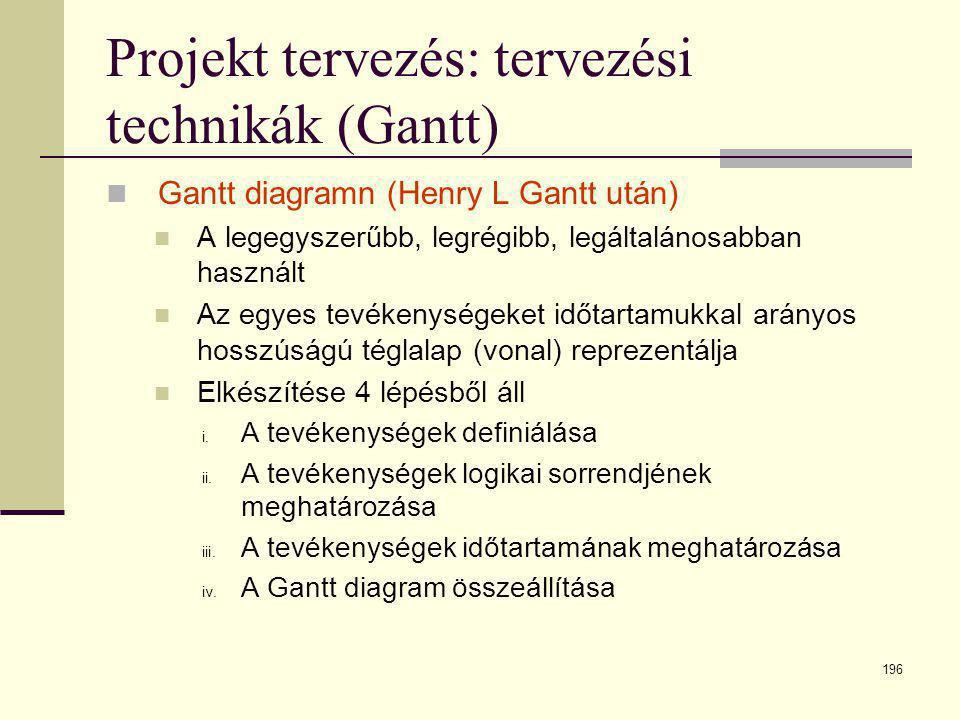 196 Projekt tervezés: tervezési technikák (Gantt)  Gantt diagramn (Henry L Gantt után)  A legegyszerűbb, legrégibb, legáltalánosabban használt  Az