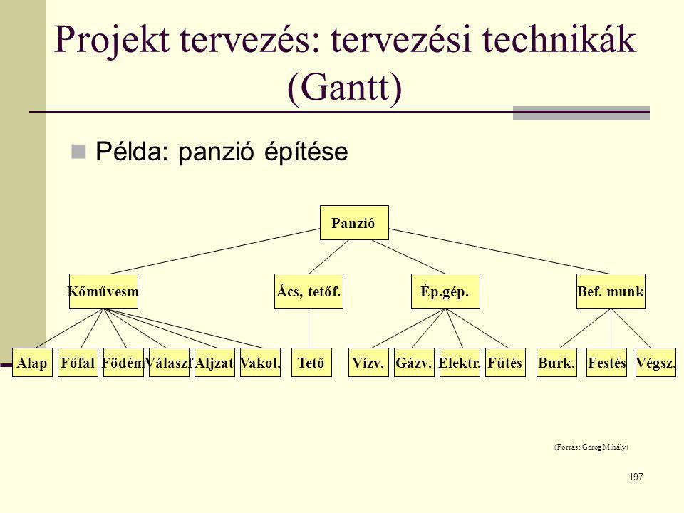 197 Projekt tervezés: tervezési technikák (Gantt)  Példa: panzió építése Panzió KőművesmÁcs, tetőf.Ép.gép.Bef. munk AlapFőfalFödémVálaszfAljzatVakol.