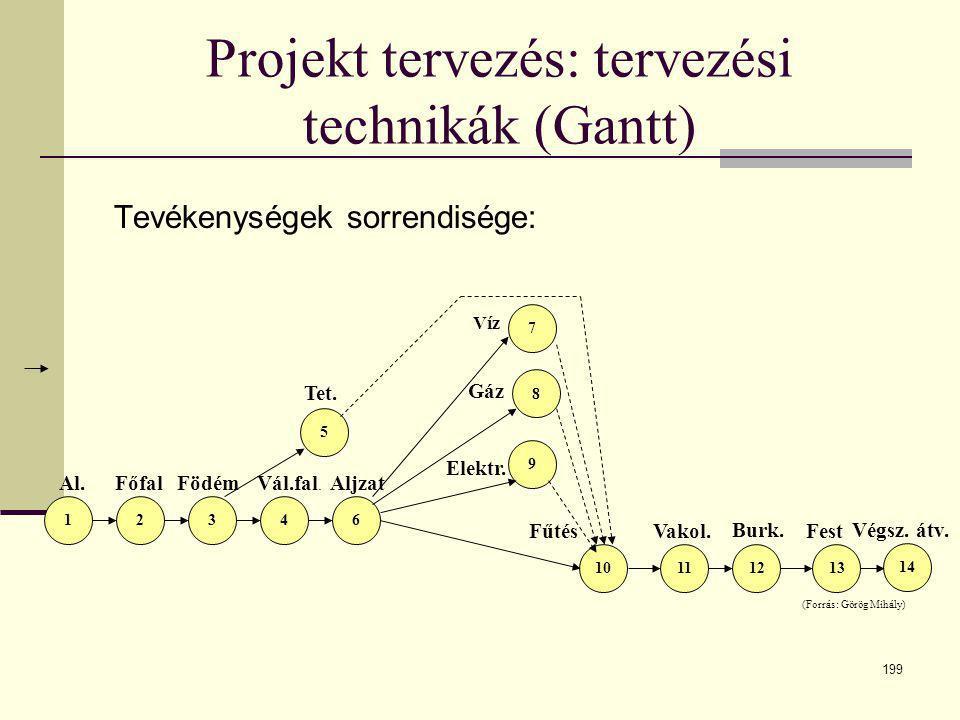 199 Projekt tervezés: tervezési technikák (Gantt) Tevékenységek sorrendisége: 8 Aljzat (Forrás: Görög Mihály) 12346 5 9 7 11121310 Al. FőfalFödém Tet.
