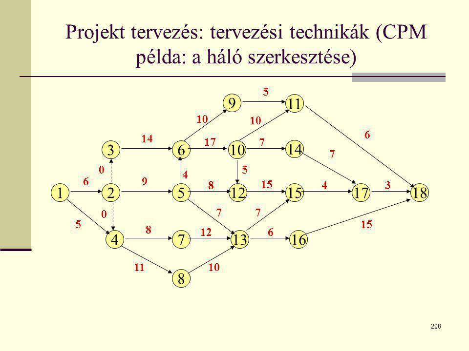 208 12512151718 3 4 610 9 13 8 11 14 167 6 5 8 11 0 0 4 9 8 17 10 7 14 7 10 612 10 7 15 3 4 Projekt tervezés: tervezési technikák (CPM példa: a háló s