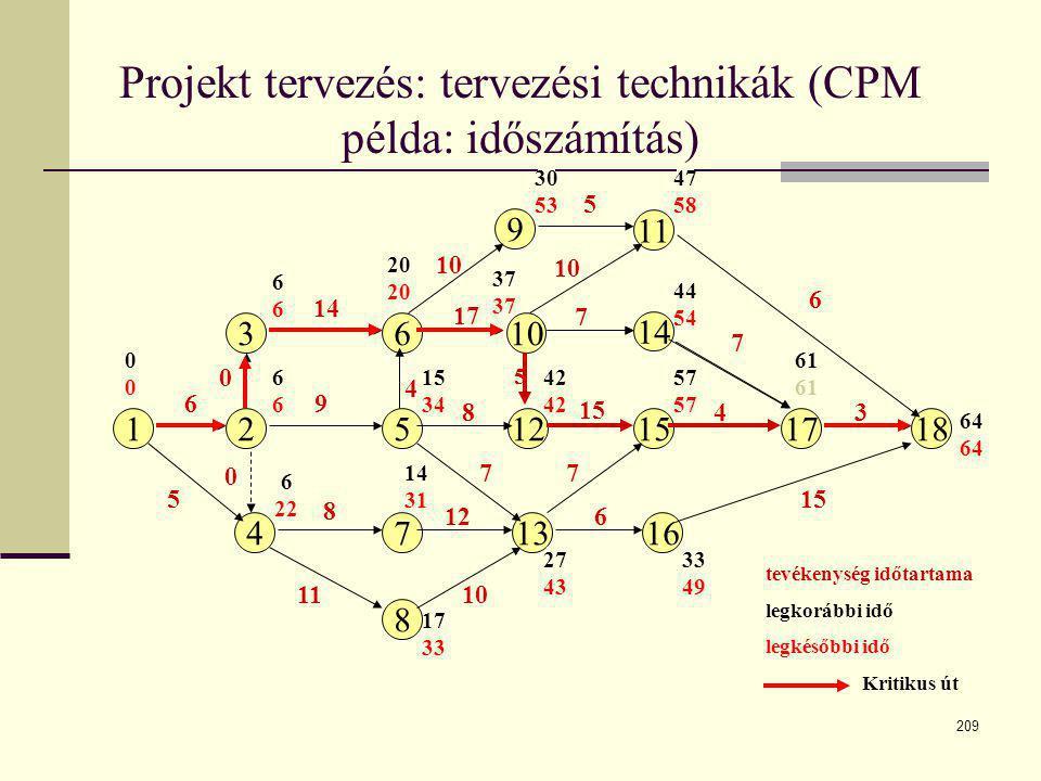 209 Projekt tervezés: tervezési technikák (CPM példa: időszámítás) 12512151718 3 4 610 9 13 8 11 14 167 0000 6 5 8 11 0 0 4 9 8 17 10 7 14 7 10 612 10