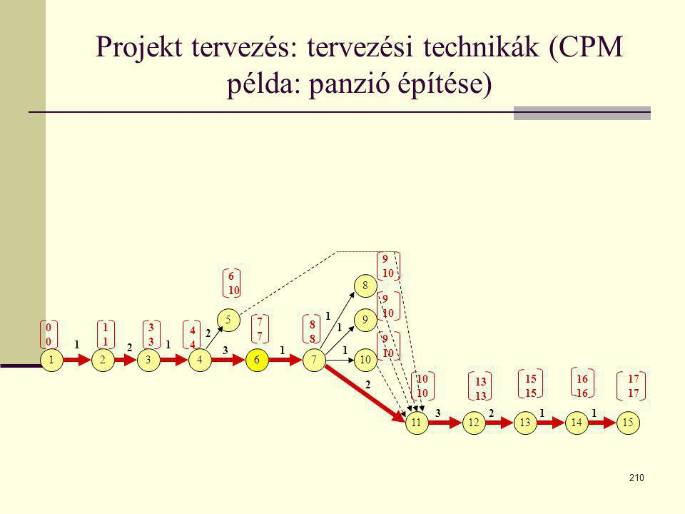 210 Projekt tervezés: tervezési technikák (CPM példa: panzió építése) 123 5 467 8 9 10 1112131415 1 2 1 2 31 1 1 1 2 3211 1111 3333 4444 7777 6 10 888