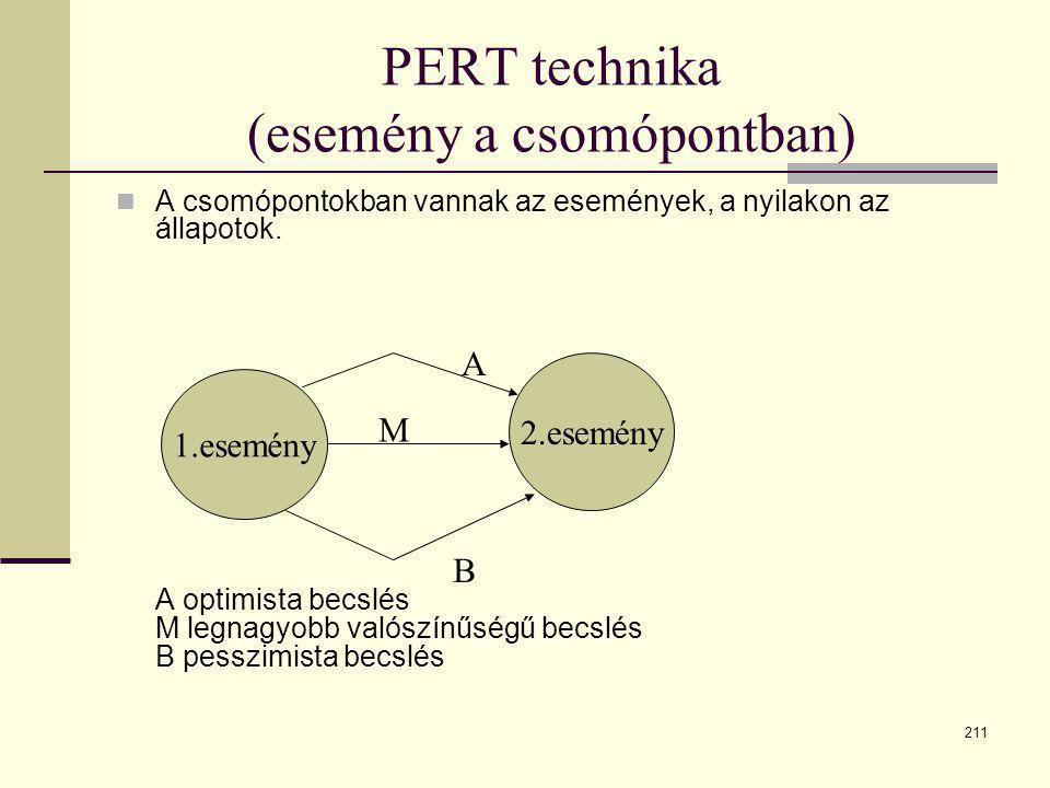 211 PERT technika (esemény a csomópontban)  A csomópontokban vannak az események, a nyilakon az állapotok. A optimista becslés M legnagyobb valószínű
