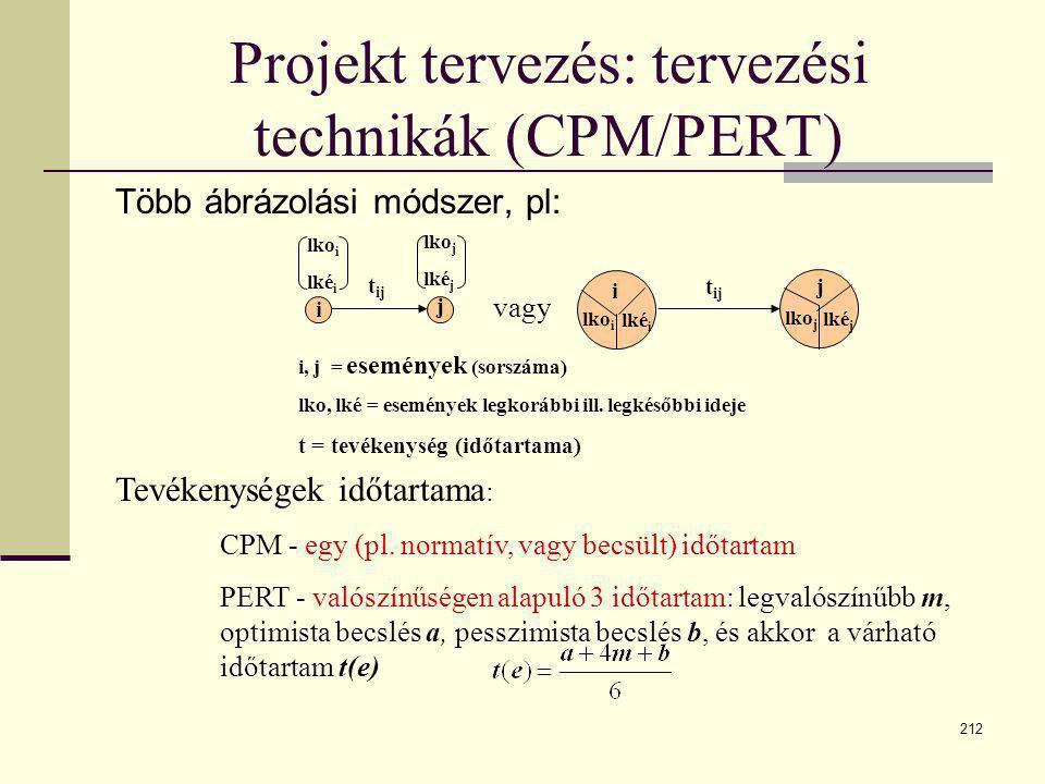 212 Projekt tervezés: tervezési technikák (CPM/PERT) Több ábrázolási módszer, pl: i j lko i lké i lko j lké j t ij j i lko i lké i lko j lké j i, j =
