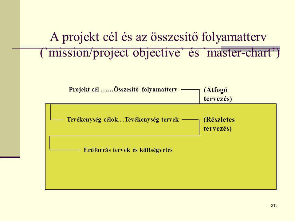218 A projekt cél és az összesítő folyamatterv (`mission/project objective` és `master-chart') Projekt cél ……Összesítő folyamatterv Tevékenység célok.