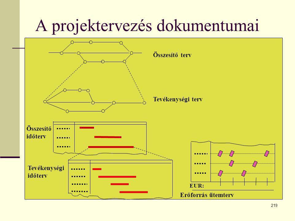 219 A projektervezés dokumentumai Összesítő terv Tevékenységi terv Összesítő időterv Tevékenységi időterv EUR: Erőforrás ütemterv