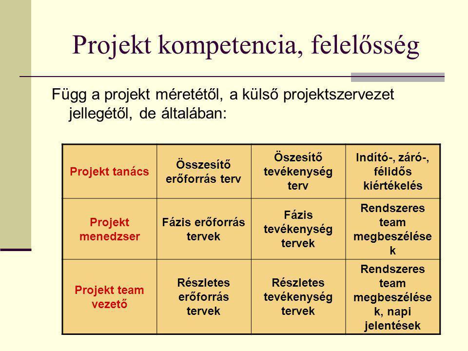 224 Projekt kompetencia, felelősség Függ a projekt méretétől, a külső projektszervezet jellegétől, de általában: Projekt tanács Összesítő erőforrás te