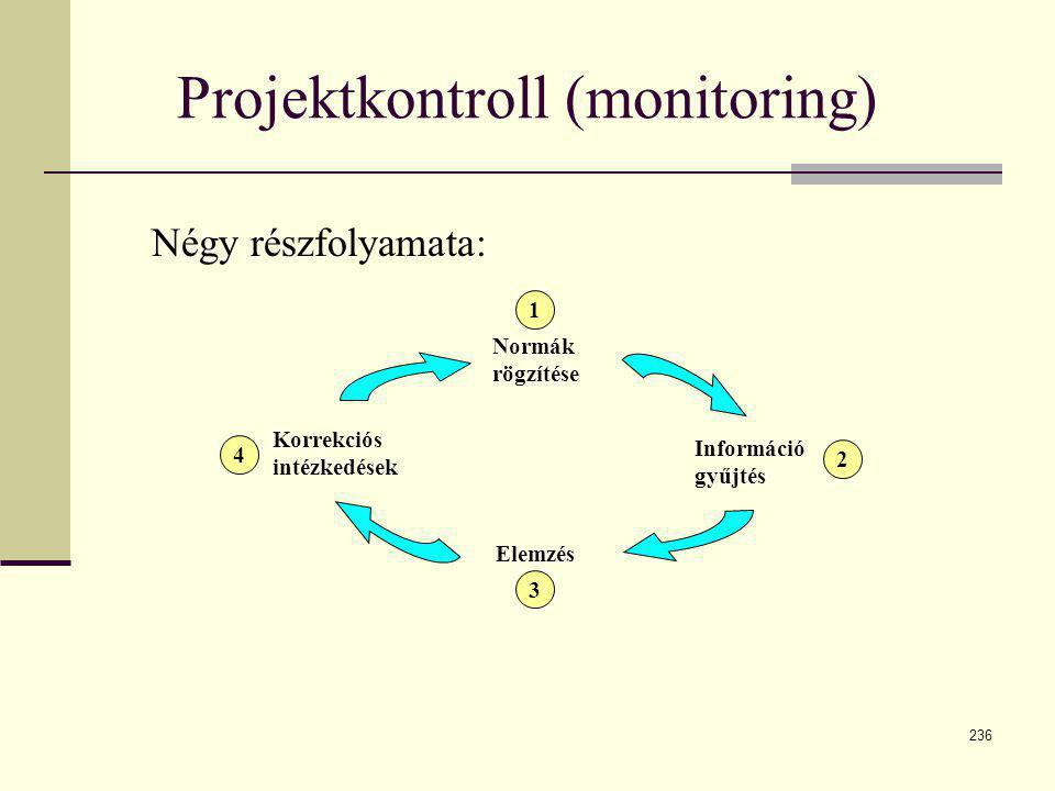 236 Projektkontroll (monitoring) 4 3 2 1 Normák rögzítése Korrekciós intézkedések Elemzés Információ gyűjtés Négy részfolyamata: