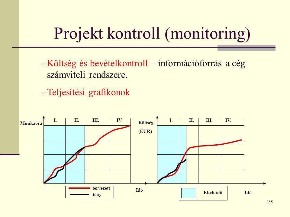 238 Projekt kontroll (monitoring) I. II.III.IV. Munkaóra Költség (EUR) Idő Eltelt idő tervezett tény I.II.III.IV. –Költség és bevételkontroll – inform