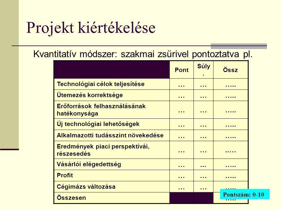 254 Projekt kiértékelése Kvantitatív módszer: szakmai zsürivel pontoztatva pl. Pont Súly. Össz Technológiai célok teljesítése ……….. Ütemezés korrektsé