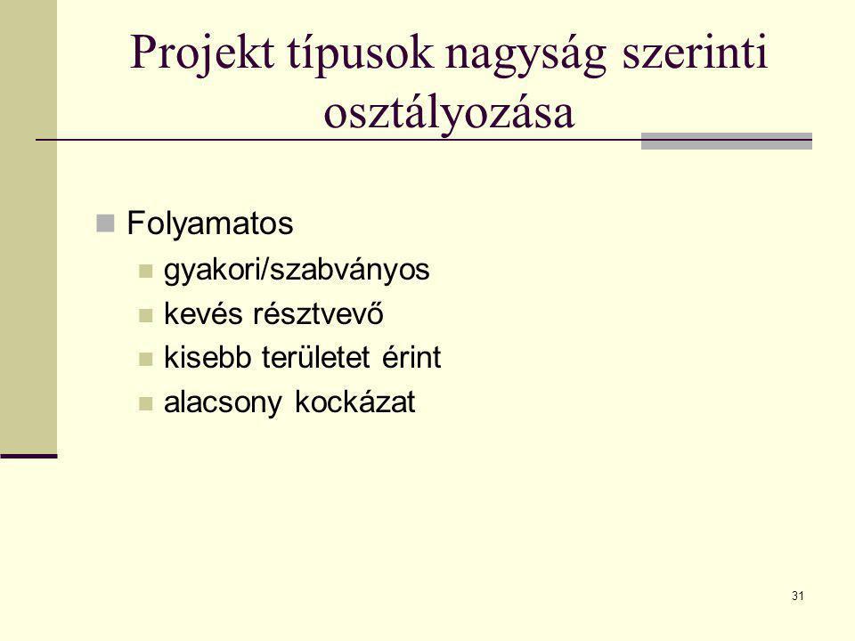 31 Projekt típusok nagyság szerinti osztályozása  Folyamatos  gyakori/szabványos  kevés résztvevő  kisebb területet érint  alacsony kockázat