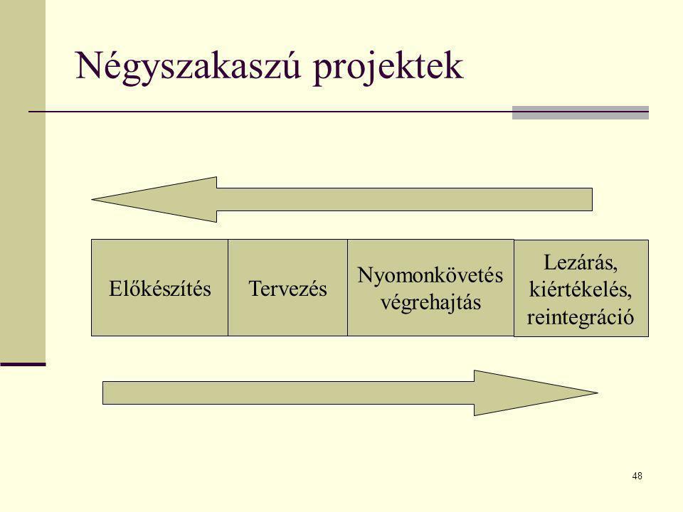 48 Négyszakaszú projektek ElőkészítésTervezés Nyomonkövetés végrehajtás Lezárás, kiértékelés, reintegráció