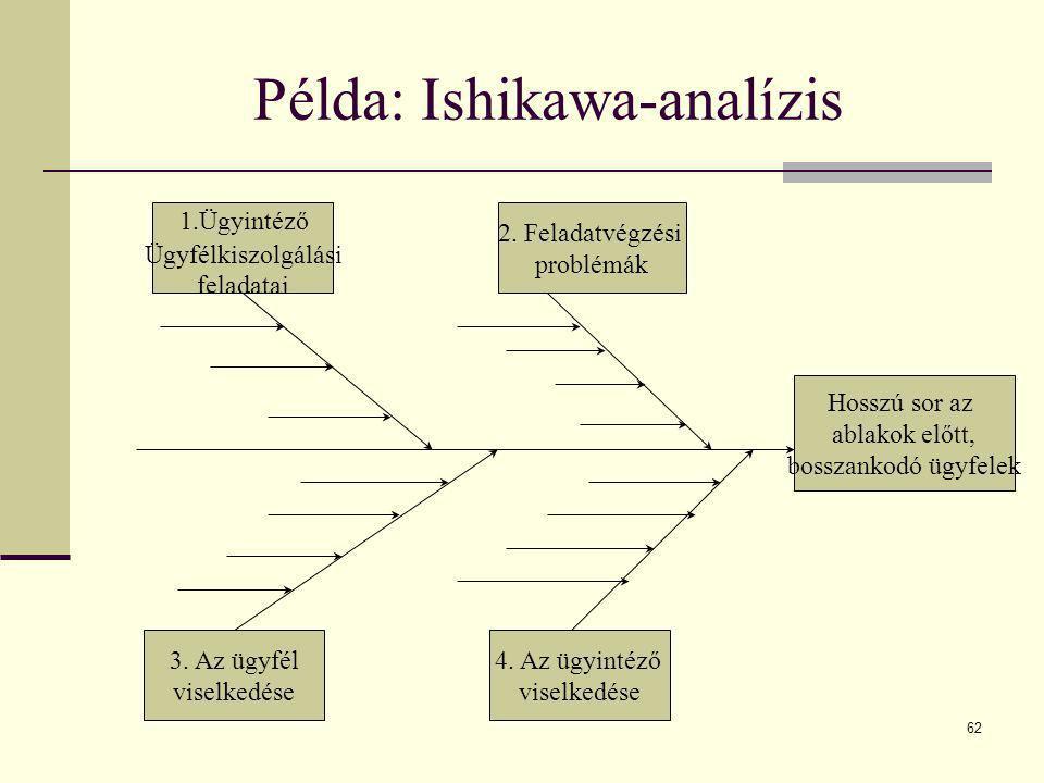 62 Példa: Ishikawa-analízis Hosszú sor az ablakok előtt, bosszankodó ügyfelek 1.Ügyintéző Ügyfélkiszolgálási feladatai 4. Az ügyintéző viselkedése 3.
