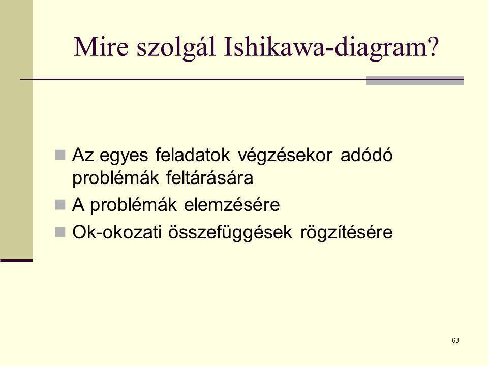 63 Mire szolgál Ishikawa-diagram?  Az egyes feladatok végzésekor adódó problémák feltárására  A problémák elemzésére  Ok-okozati összefüggések rögz