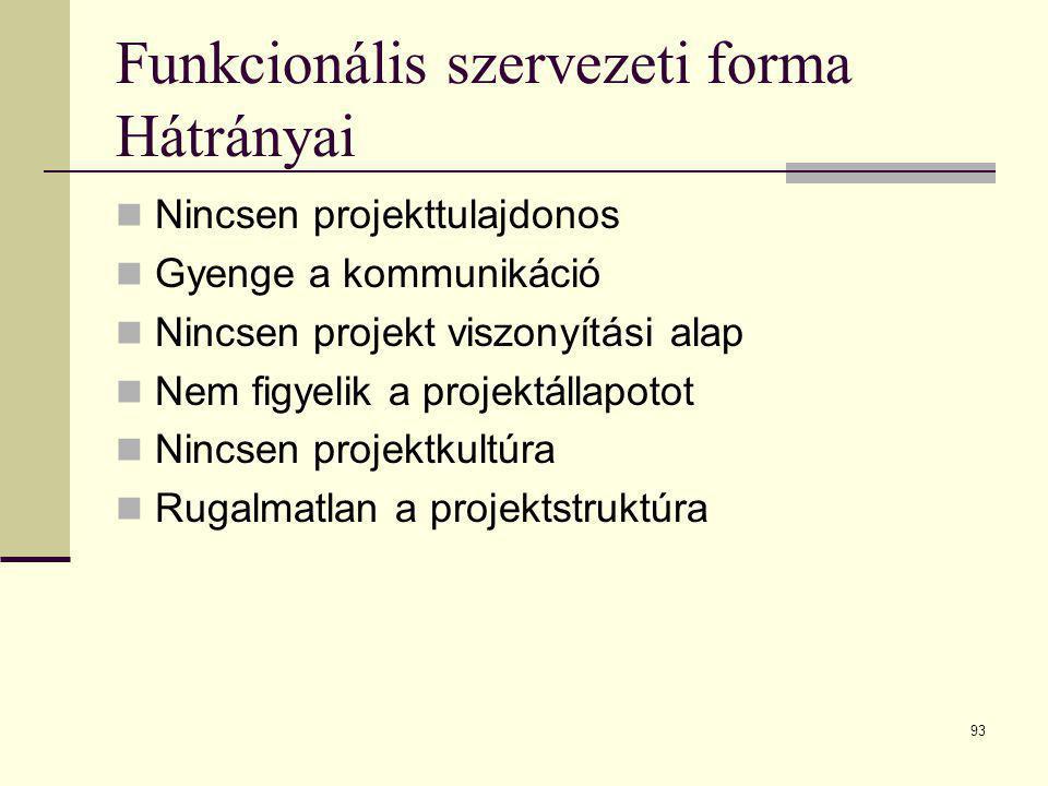 93 Funkcionális szervezeti forma Hátrányai  Nincsen projekttulajdonos  Gyenge a kommunikáció  Nincsen projekt viszonyítási alap  Nem figyelik a pr