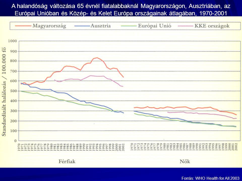 A halandóság változása 65 évnél fiatalabbaknál Magyarországon, Ausztriában, az Európai Unióban és Közép- és Kelet Európa országainak átlagában, 1970-2001 Forrás: WHO Health for All 2003