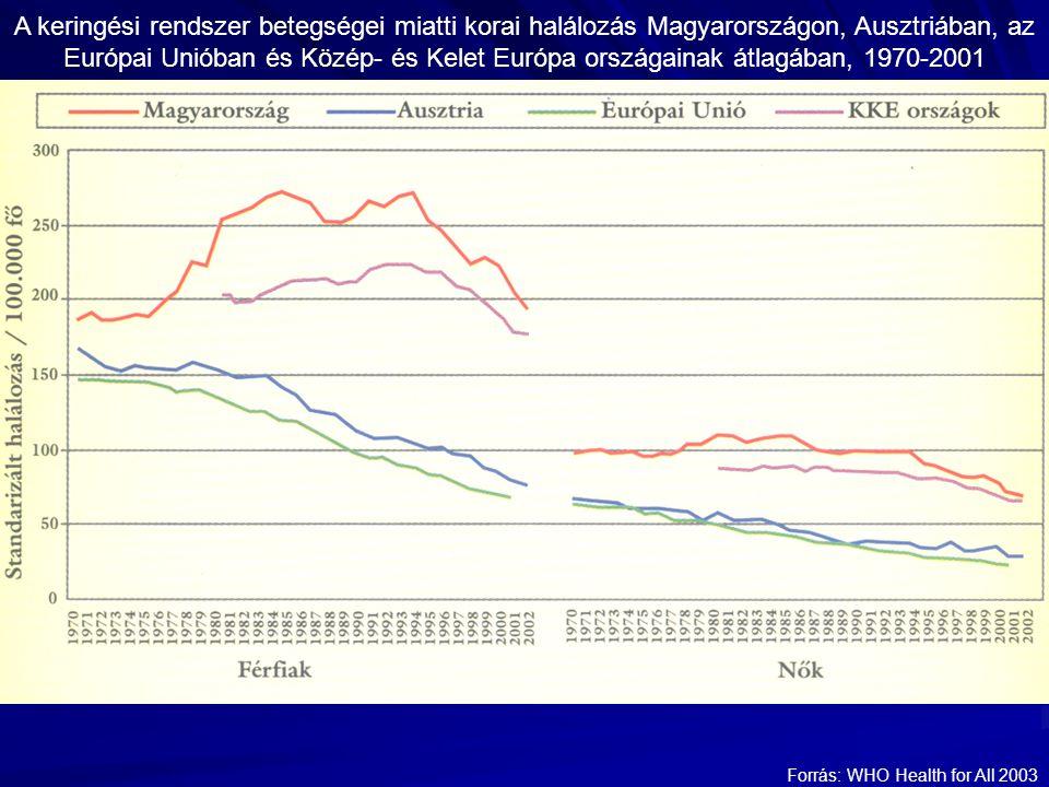 A keringési rendszer betegségei miatti korai halálozás Magyarországon, Ausztriában, az Európai Unióban és Közép- és Kelet Európa országainak átlagában, 1970-2001 Forrás: WHO Health for All 2003