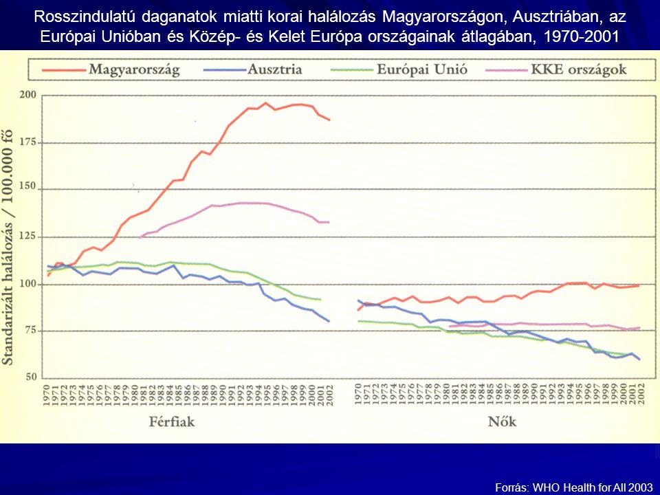 Rosszindulatú daganatok miatti korai halálozás Magyarországon, Ausztriában, az Európai Unióban és Közép- és Kelet Európa országainak átlagában, 1970-2001