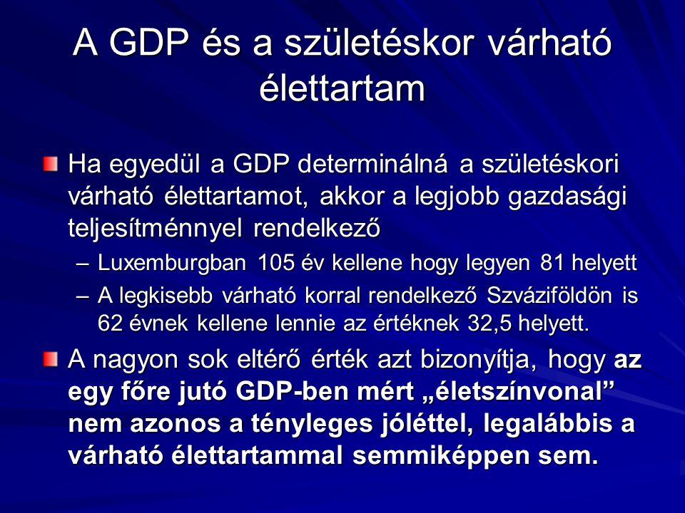 A GDP és a születéskor várható élettartam Ha egyedül a GDP determinálná a születéskori várható élettartamot, akkor a legjobb gazdasági teljesítménnyel rendelkező –Luxemburgban 105 év kellene hogy legyen 81 helyett –A legkisebb várható korral rendelkező Szváziföldön is 62 évnek kellene lennie az értéknek 32,5 helyett.