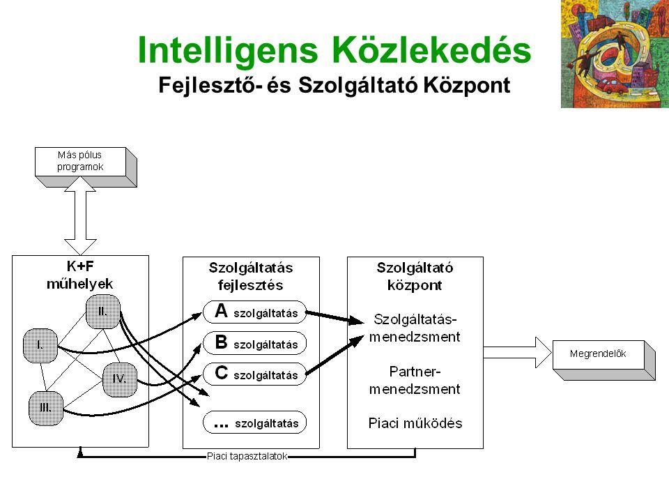 Intelligens Közlekedés Fejlesztő- és Szolgáltató Központ