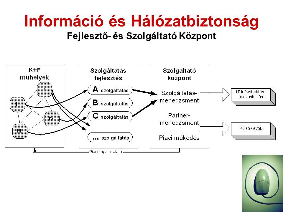 Információ és Hálózatbiztonság Fejlesztő- és Szolgáltató Központ