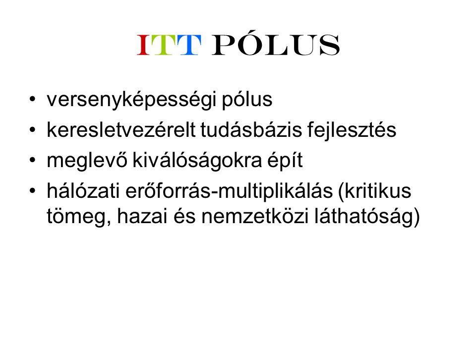 ITT Pólus •versenyképességi pólus •keresletvezérelt tudásbázis fejlesztés •meglevő kiválóságokra épít •hálózati erőforrás-multiplikálás (kritikus tömeg, hazai és nemzetközi láthatóság)