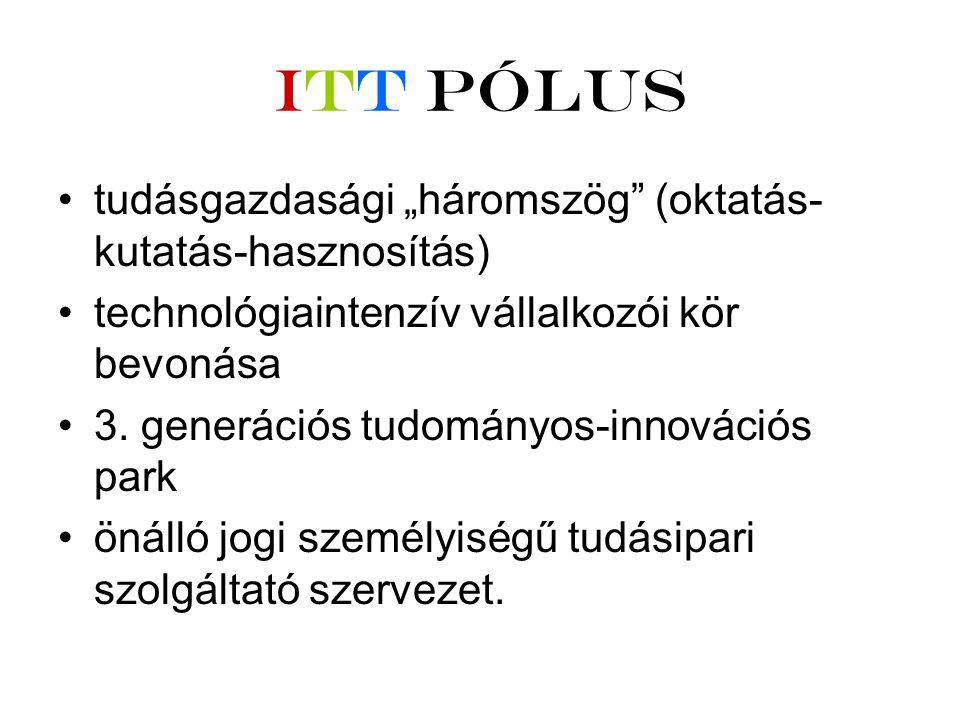 """ITT Pólus •tudásgazdasági """"háromszög (oktatás- kutatás-hasznosítás) •technológiaintenzív vállalkozói kör bevonása •3."""