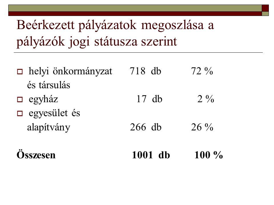 Beérkezett pályázatok megoszlása a pályázók jogi státusza szerint  helyi önkormányzat 718 db 72 % és társulás  egyház 17 db 2 %  egyesület és alapí