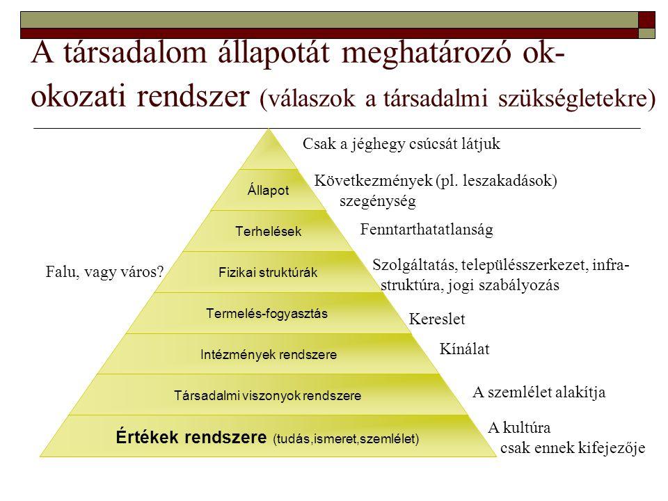 A társadalom állapotát meghatározó ok- okozati rendszer (válaszok a társadalmi szükségletekre) Állapot Terhelések Fizikai struktúrák Termelés-fogyaszt