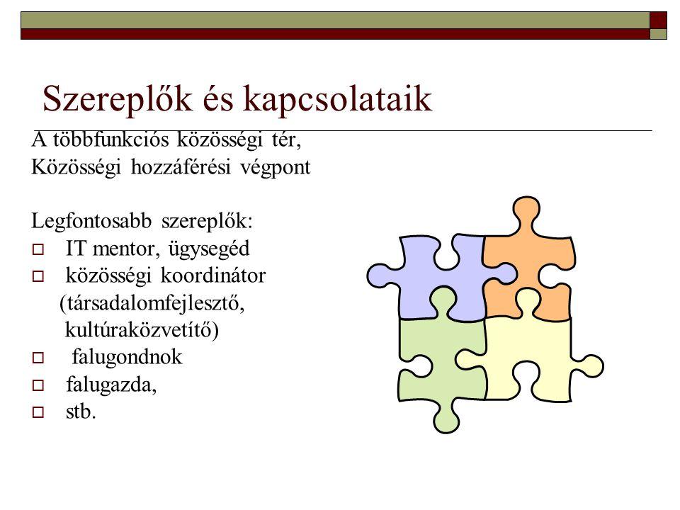 Szereplők és kapcsolataik A többfunkciós közösségi tér, Közösségi hozzáférési végpont Legfontosabb szereplők:  IT mentor, ügysegéd  közösségi koordi