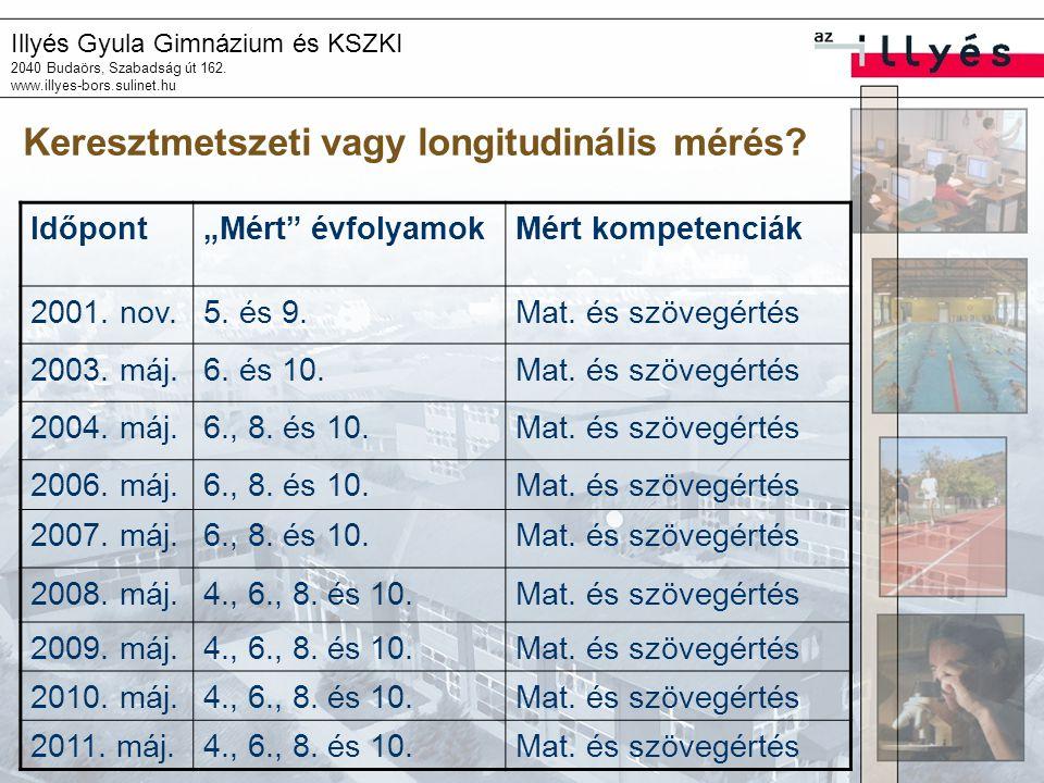 """Illyés Gyula Gimnázium és KSZKI 2040 Budaörs, Szabadság út 162. www.illyes-bors.sulinet.hu Keresztmetszeti vagy longitudinális mérés? Időpont""""Mért"""" év"""