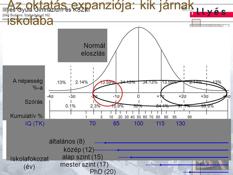 Illyés Gyula Gimnázium és KSZKI 2040 Budaörs, Szabadság út 162. www.illyes-bors.sulinet.hu Az oktatás expanziója: kik járnak iskolába IQ (TK)100115130