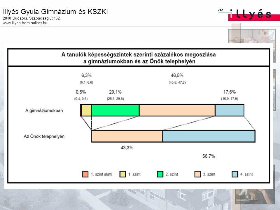 Illyés Gyula Gimnázium és KSZKI 2040 Budaörs, Szabadság út 162. www.illyes-bors.sulinet.hu