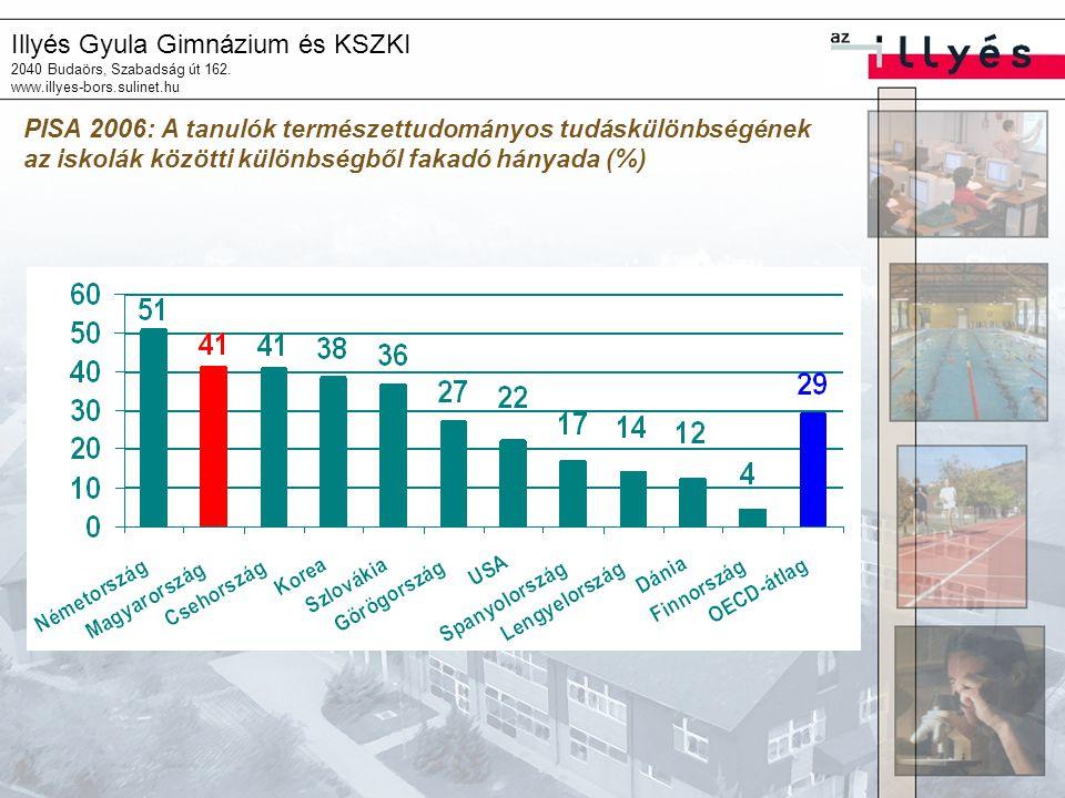Illyés Gyula Gimnázium és KSZKI 2040 Budaörs, Szabadság út 162. www.illyes-bors.sulinet.hu PISA 2006: A tanulók természettudományos tudáskülönbségének