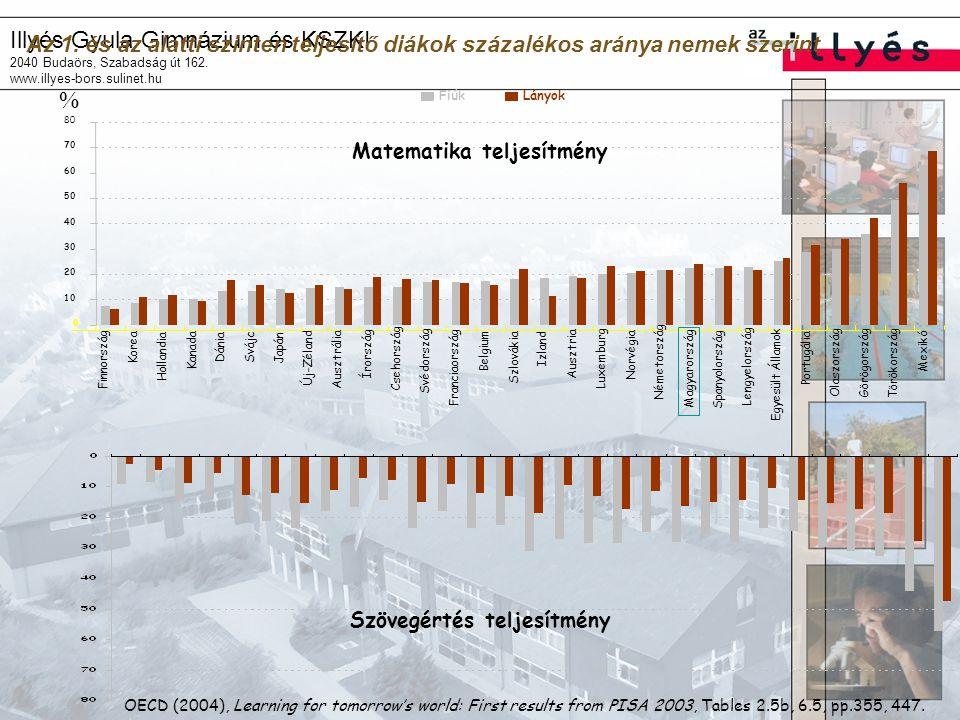 Illyés Gyula Gimnázium és KSZKI 2040 Budaörs, Szabadság út 162. www.illyes-bors.sulinet.hu Az 1. és az alatti szinten teljesítő diákok százalékos arán