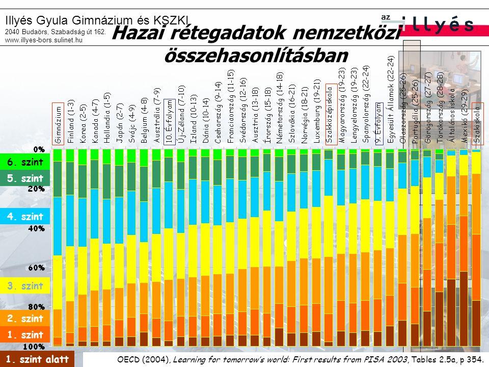 Illyés Gyula Gimnázium és KSZKI 2040 Budaörs, Szabadság út 162. www.illyes-bors.sulinet.hu 3. szint 1. szint 1. szint alatt 6. szint 5. szint 4. szint