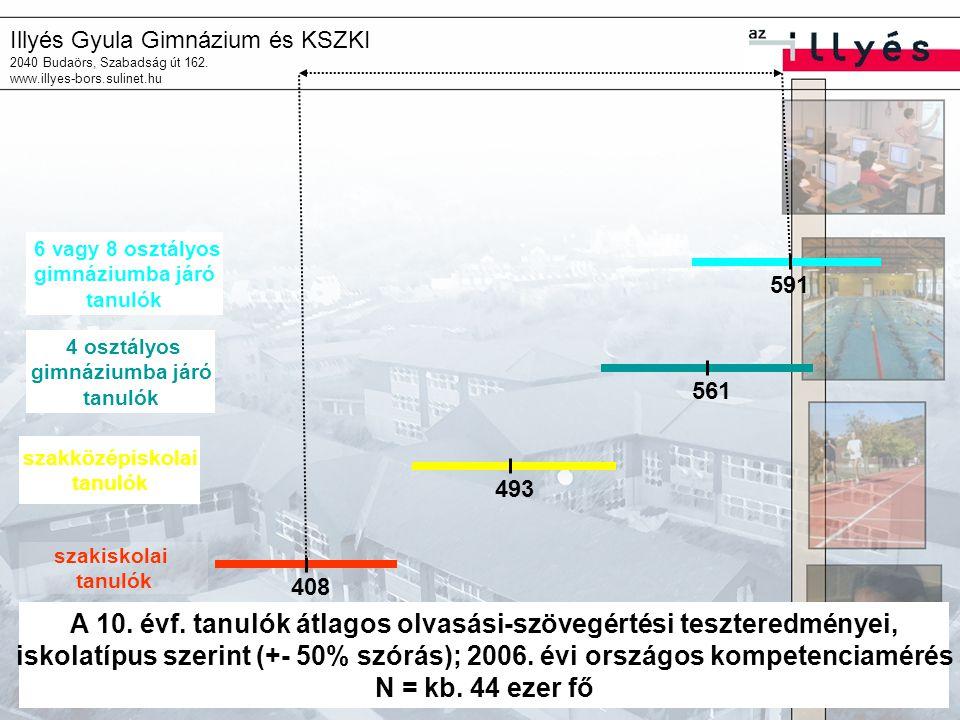 Illyés Gyula Gimnázium és KSZKI 2040 Budaörs, Szabadság út 162. www.illyes-bors.sulinet.hu 408 493 561 591 szakiskolai tanulók szakközépiskolai tanuló